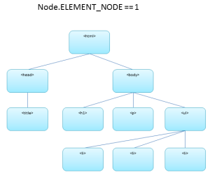 Element node