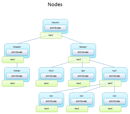 php and the document object model The document object model (dom for short) is the means by which javascript interacts with the html and css in the web page the dom forms a separate layer between javascript and the web page.